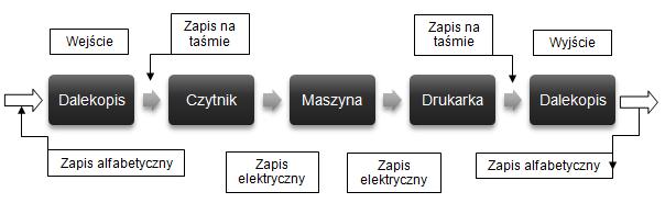 schemat ZAM-2